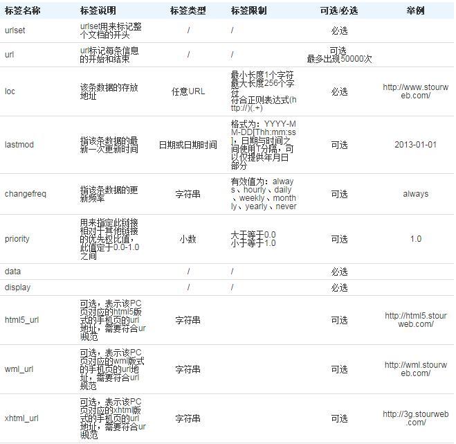 手机网页收录设置9