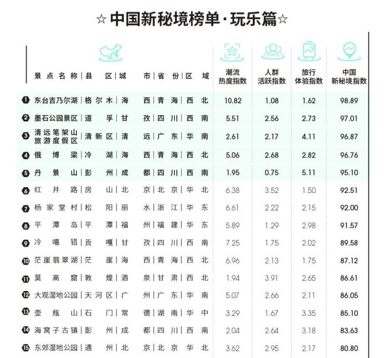 中国新秘境榜单-部分秘境.png